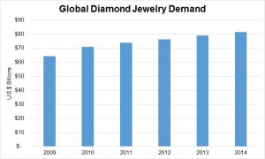 Diamond demand