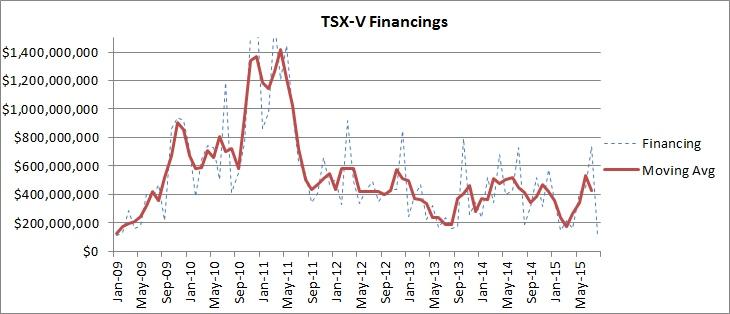 TSX-V financings