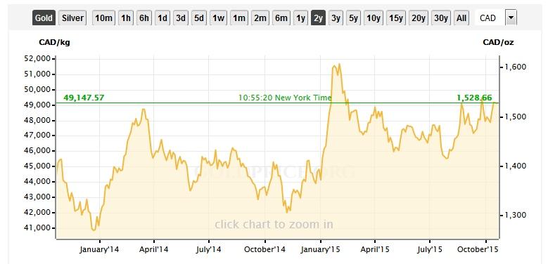 Gold in $CDN
