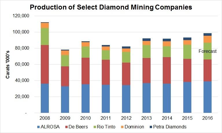 diamond produciton